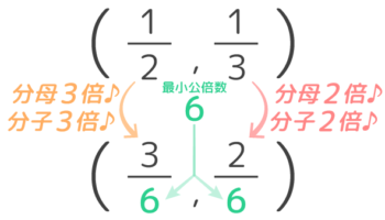 分数の通分のやり方。分母を最小公倍数にそろえる