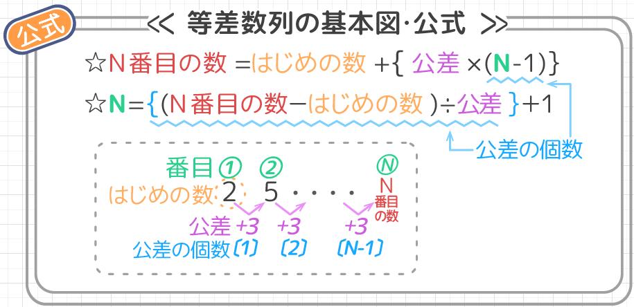 小学生】等差数列の応用問題! 並行する数列(2)分数の数列 ...