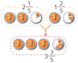 帯分数の足し算の仕組みを表した図