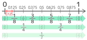 覚えておくと良い小数から分数への変換(0.125刻み)