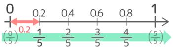 覚えておくと良い小数から分数への変換(0.2刻み)