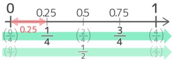 覚えておくと良い小数から分数への変換(0.25刻み)