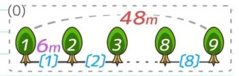 植木算の図の例(木の数,間の数,道のり,間隔すべてが盛り込んである)
