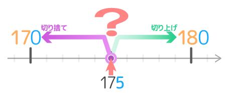 小学生の概数のやり方(四捨五入の問題の所在)
