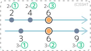 数直線上で2と3の公倍数を書き出し法で求めるやり方