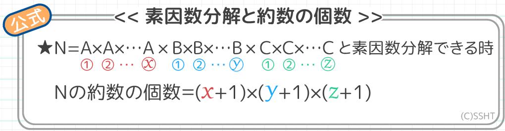 約数の個数の素因数分解での求め方