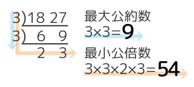 すだれ算による18と27の最大公約数と最小公倍数の求め方