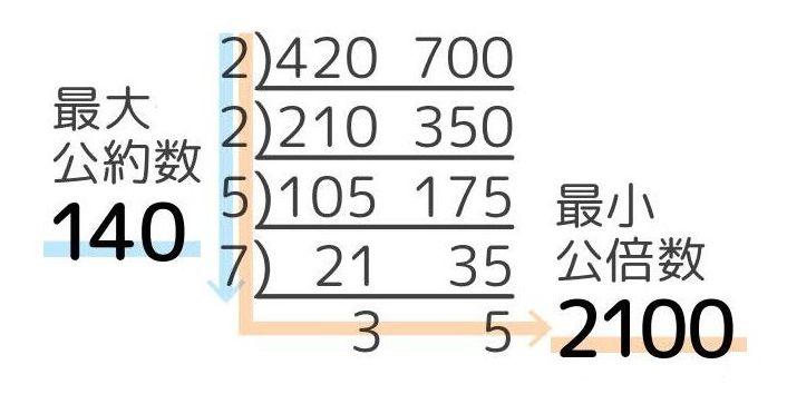 すだれ算による420と700の最大公約数と最小公倍数の求め方