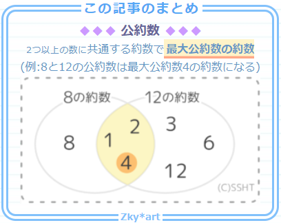 公約数の基礎と書き出しによる求め方のまとめにベン図の画像を添付
