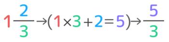 帯分数を仮分数に直す方法。整数部分と分母をかけたものを分子に足す。