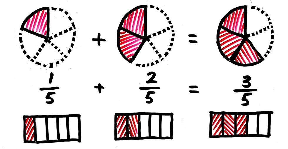 真分数の足し算の図解(モデル図)