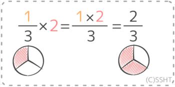 分数と整数のかけ算の計算の方法を量を表す図で説明したもの