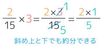 分数と整数のかけ算の計算の方法。途中で斜め上と斜め下でも約分ができる。
