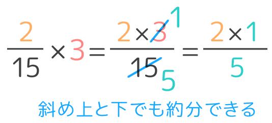 分数と整数のかけ算の計算のやり方。途中で約分をしても良い。