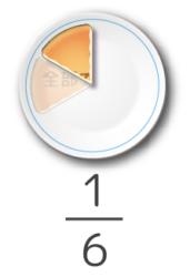 1/6はパンを六分割したうちの1ピースで表される