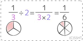 分数と整数の割り算の計算式と実体を対照させた図