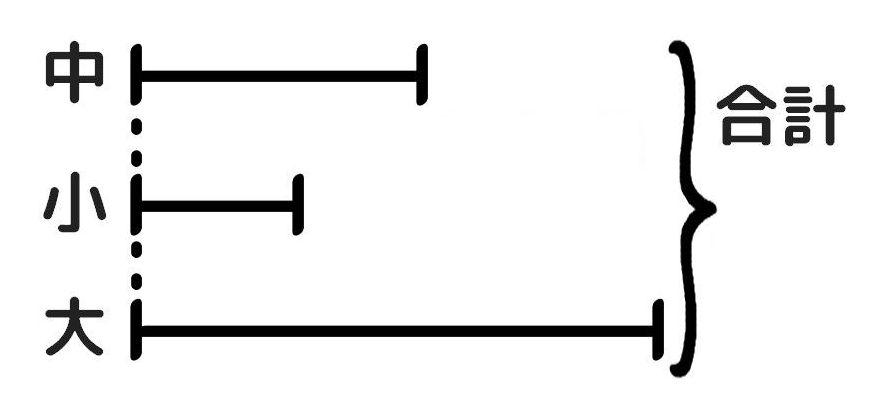 三つの数の和差算の解き方。大中小を書く