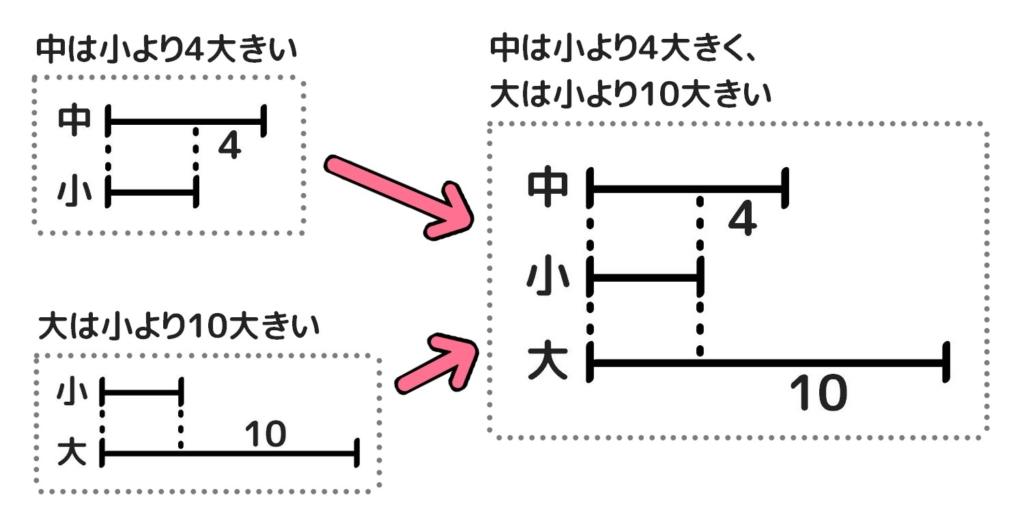 三つの数の和差算の解き方。二つの線分図を合成する。