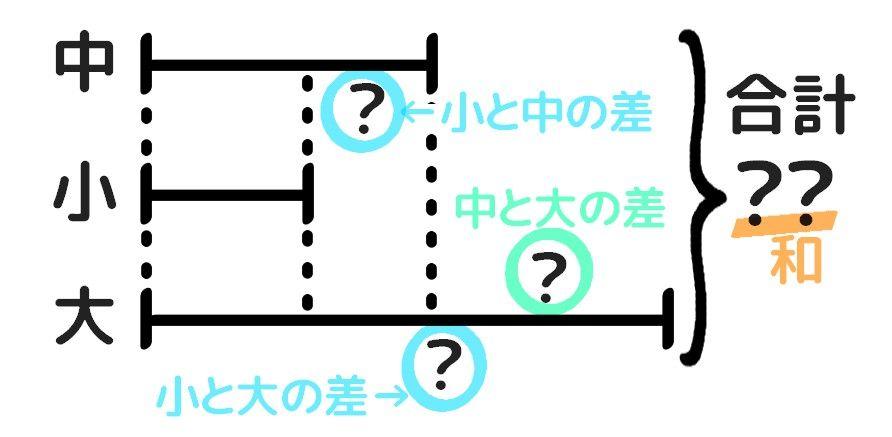 三つの数の和差算の解き方。差を書く場所を決める