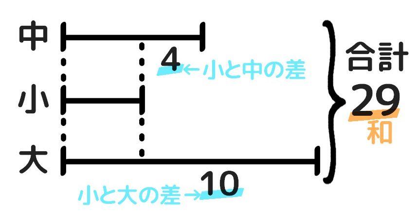 三つの数の和差算の解き方。実際の書き込み例