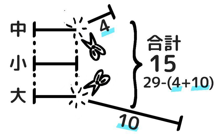 線分図を使った和差算の途中過程