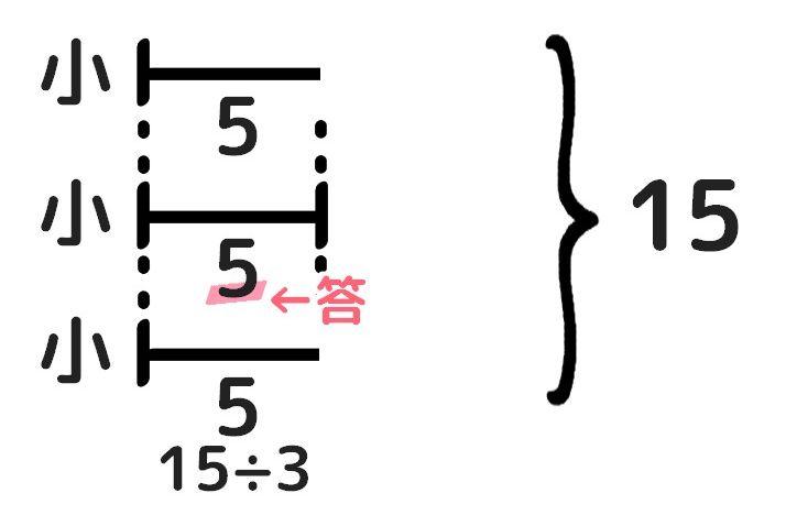三つの数の和差算の解き方。小を求める