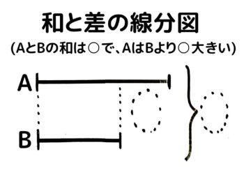 和差算の線分図は和と差の線分図を合わせた形になる