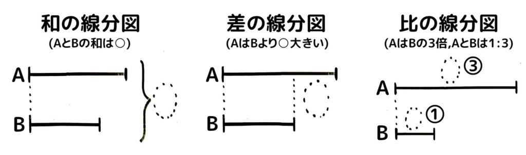 二つの数量の関係、和と差と比の線分図。