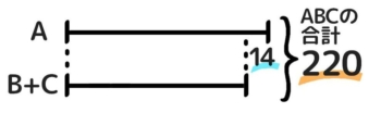 二重の和差算は、まずAとB+Cの和差算を解く。