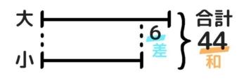 和差算の解き方。和と差の線分図を書く