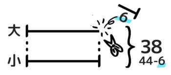 和差算の問題の解き方。線分図を切りそろえる