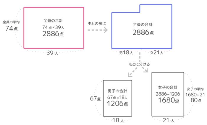 平均算の問題「2つのグループ」を逆から解く場合の面積図の過程