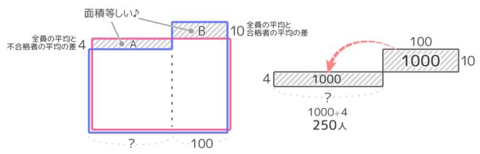 平均算の問題「2つのグループ」のはみ出し部分の面積図