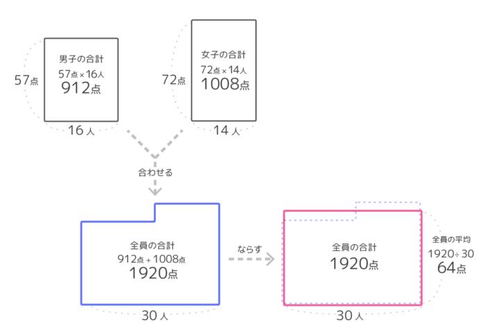 平均算の問題「2つのグループ」の面積図の書き方