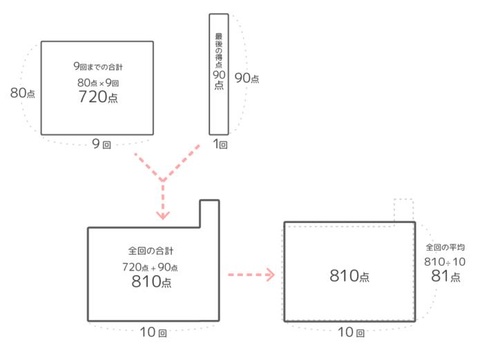 平均算の問題「最後のテスト」の面積図の書き方