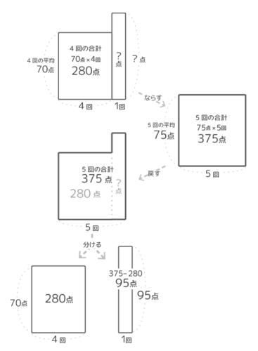 平均算「最後のテスト」を逆から解く問題の面積図の過程