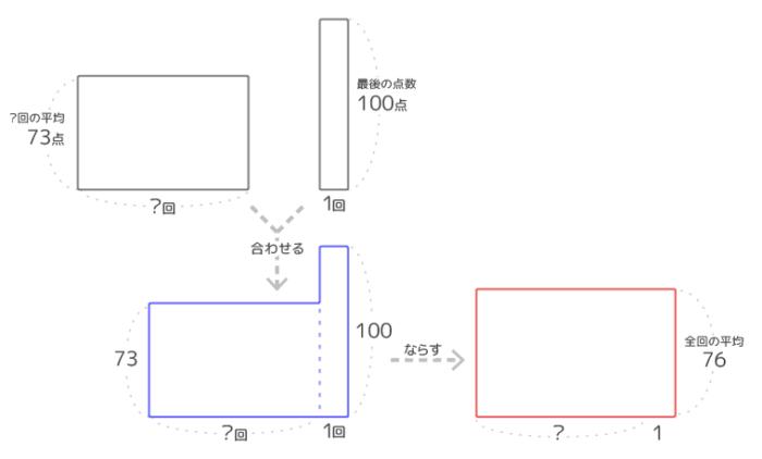 平均算「最後のテスト」の回数を求める問題の面積図の過程
