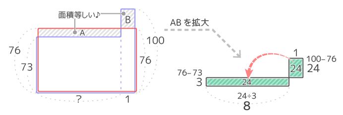 平均算を面積図で解く最後の段階。はみ出た部分の面積が等しいことを利用する