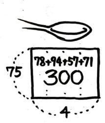 平均算の面積図。柱状の面積図を平らにならし終わると長方形になる