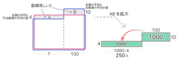 平均算「2つのグループ」の片方のグループの人数を出す問題の面積図。最後の段階