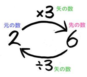 分かりやすい割合の図「矢印図」の発展形
